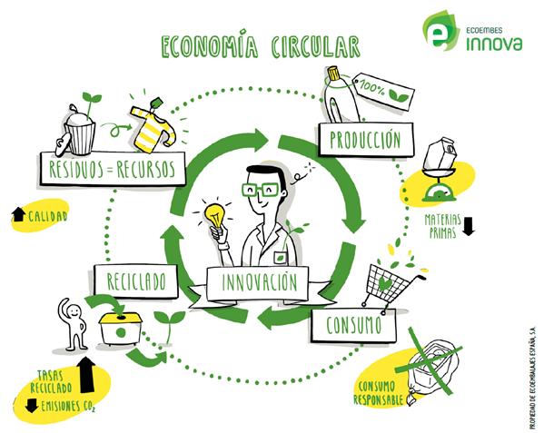 Supra reciclaje: otras formas de acercamiento a la Economía Circular desde la gestión de residuos
